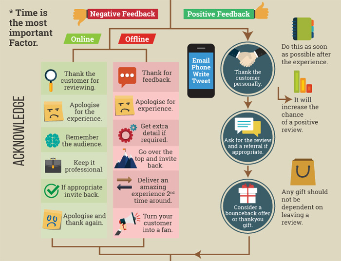 The acknowledge section of the infographic on customer feedback