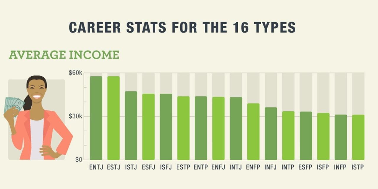 What Your MBTI Personality Type Says About Your Career