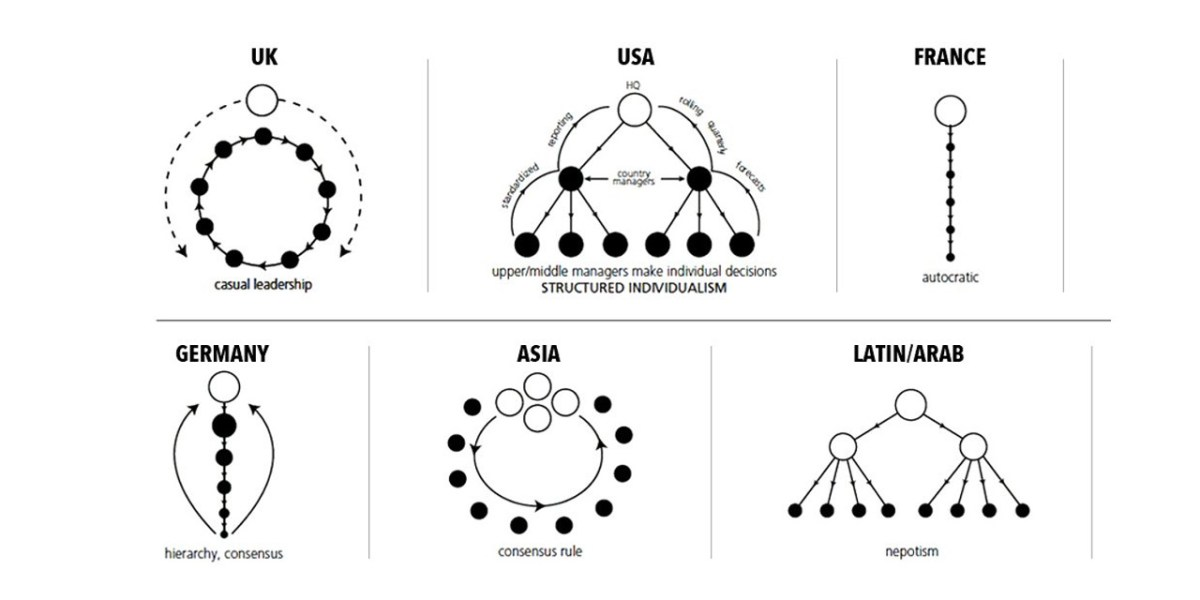 24 Charts of Leadership Styles Around the World