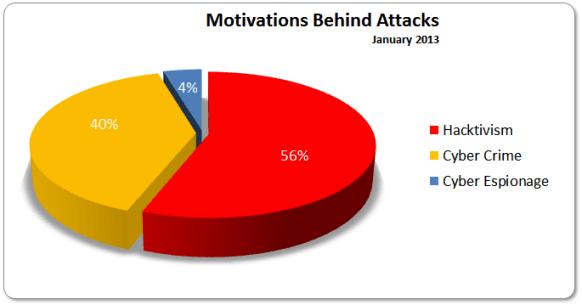 Motivations January 2013