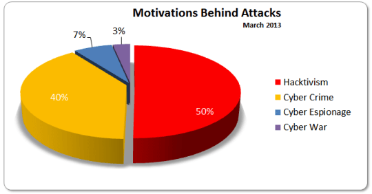 March 2013 Motivations