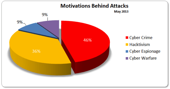 Motivations May 2013