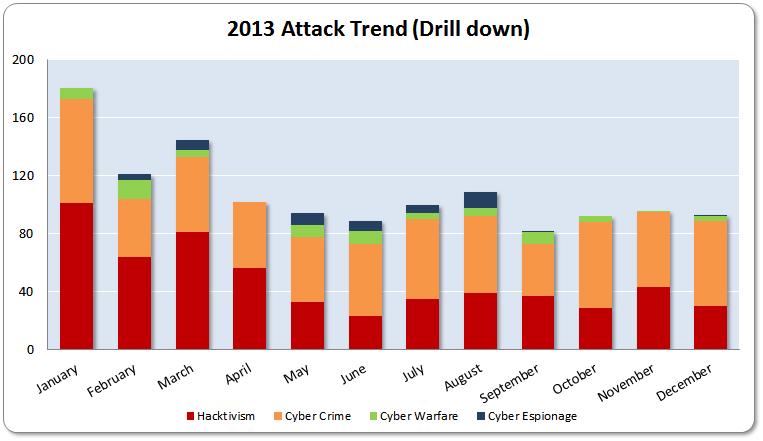 Technology Management Image: 2013 Cyber Attacks Statistics (Summary)