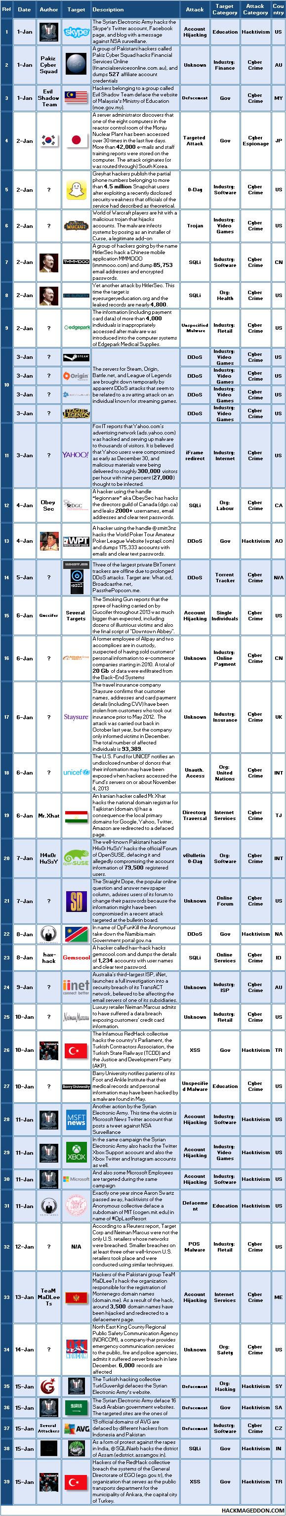 1-15 Jan 2014 Cyber Attacks Timeline