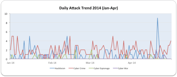 Daily Attack Trend Drill Down Jan-Apr 2014