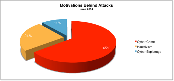 Motivations June 2014