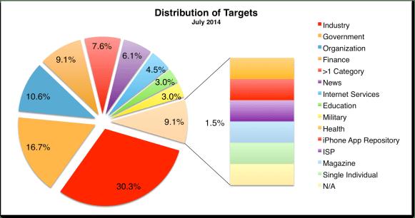 Targets July 2014