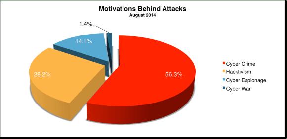 Motivations Behind Attacks 2014