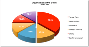 Organization Distribution Oct 2014