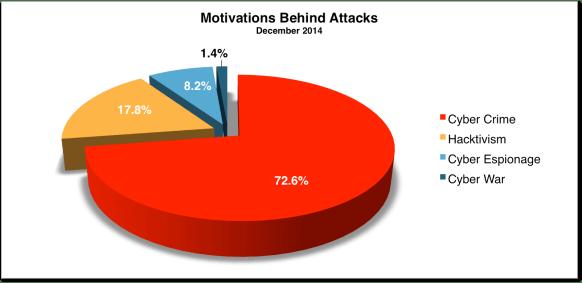 Motivations Dec 2014