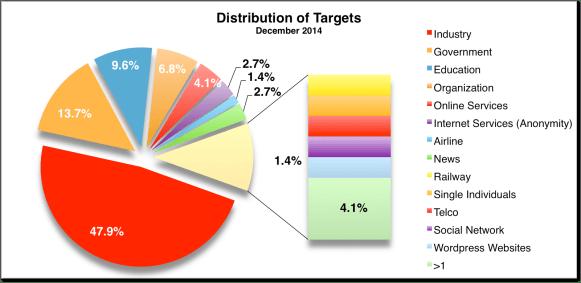 Targets Dec 2014