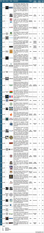 16-31 Jan 2015 Cyber Attacks Timeline