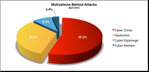 Motivations Apr 2015