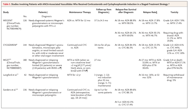 NephJC-Table3-NEJM2008-Pagnoux