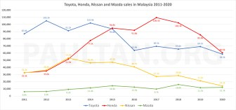 Toyota-Honda-Nissan-Mazda market share 2011-2020.xlsx