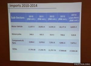 Imports 2014