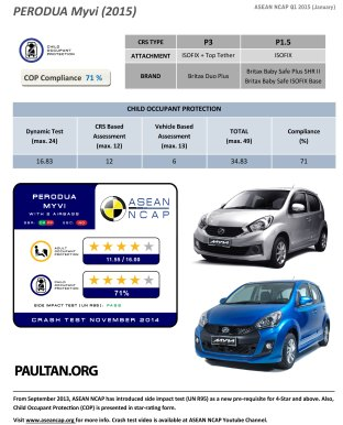 Perodua-Myvi-2015-asean-ncap-crash-test-results-2