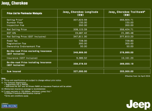 Gst Jeep Malaysia S New Price Lists No Changes