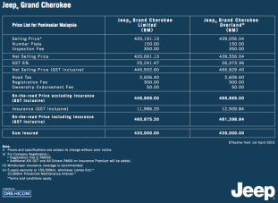 jeep-grand-cherokee-gst-prices-malaysia
