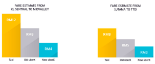 UberX new rates fare estimate
