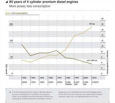 Mercedes-Benz Vierzylinder Premium-Diesel, OM 654, 2016Mercedes-Benz four cylinder premium diesel, OM 654, 2016