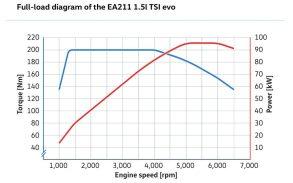 Volkswagen 1.5 litre TSI evo engine-04