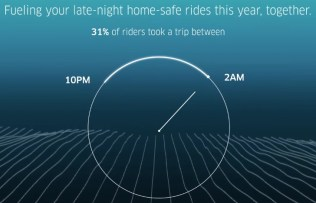 uber 2016 ride times