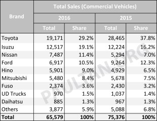 Vehicle Sales Performance In Malaysia 2016 Vs 2015 A Look At Last