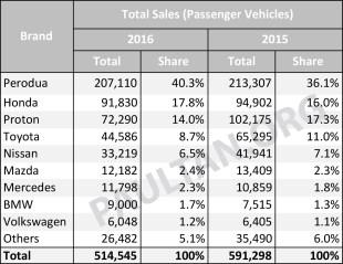 2016-Passenger-vehicles-market-share-Malaysia-01
