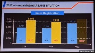 Honda sales performance City launch 1