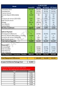 Mercedes-Benz Lease2Go comparison table E200 AV