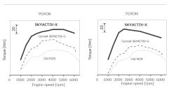 Mazda-SkyActiv-X-torque-curve-comparison-1-e1502186021181