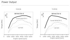 Mazda-SkyActiv-X-torque-curve-comparison