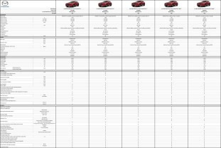 Mazda CX-5 all variants spec-1