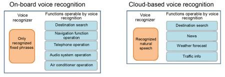 Toyota hybrid nav voice functions 4