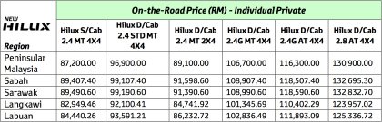 Updated Toyota Hilux Price List