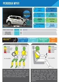 Digital Report Perodua Myvi 2017