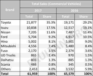 Malaysia-car-sales-market-share-CV-2017_BM