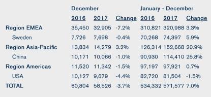 Volvo-2017-Sales