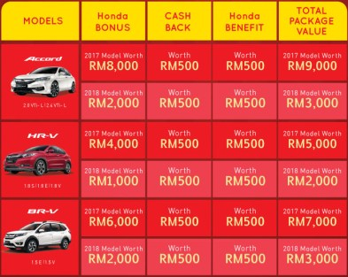 Honda-Malaysia-The-Power-of-3-Rewards-2-BM