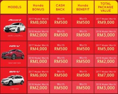 Honda Malaysia The Power of 3 Rewards 2