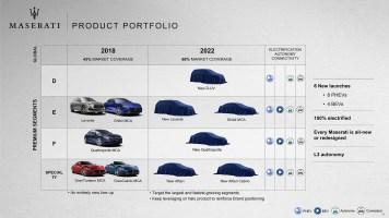 Maserati roadmap 6