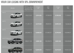 Volvo Car Leasing launched - from RM2,762 per month