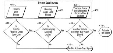 Tesla Turn Signal Patent Flow Chart