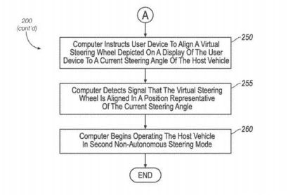 Ford Self-Steering Patents-1