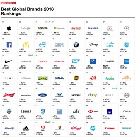Interbrand Best Global Brands 2018-part 1