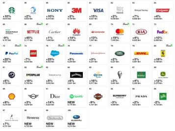 Interbrand Best Global Brands 2018-part 2