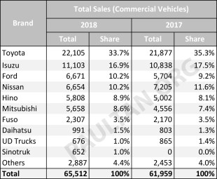 2018-Malaysia-Commercial-car-sales-market-share-