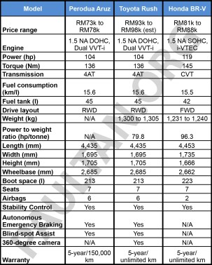 Perodua Aruz comparison table-draft 1
