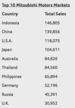 Top 10 Mitsubishi Markets